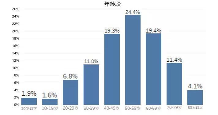 浙江交出全国首个中医药县域大数据 填补空白